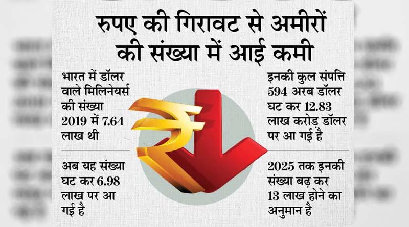 अंबानी ने हर घंटे कमाए 90 करोड़ रुपए, देश के अमीरों की संपत्ति में आई 4.4% की गिरावट