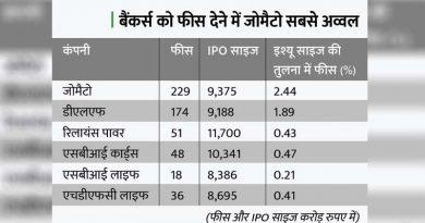 जोमैटो ने मर्चेंट बैंकर्स को सबसे ज्यादा 229 करोड़ रुपए फीस दिया